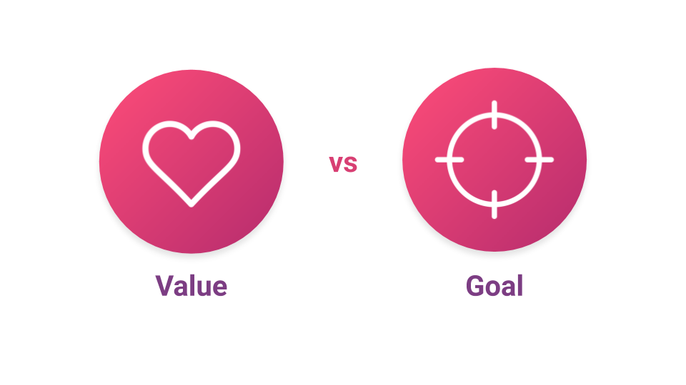ValueVsGoal - How to Define a Product Strategy: The Value-Based Approach